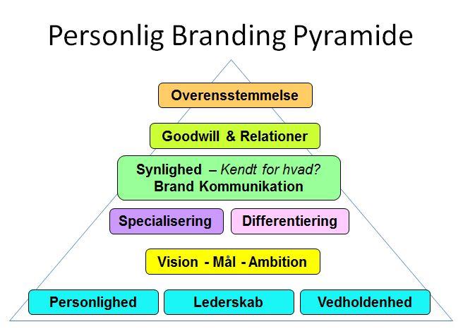 Personlig Brandig Pyramid
